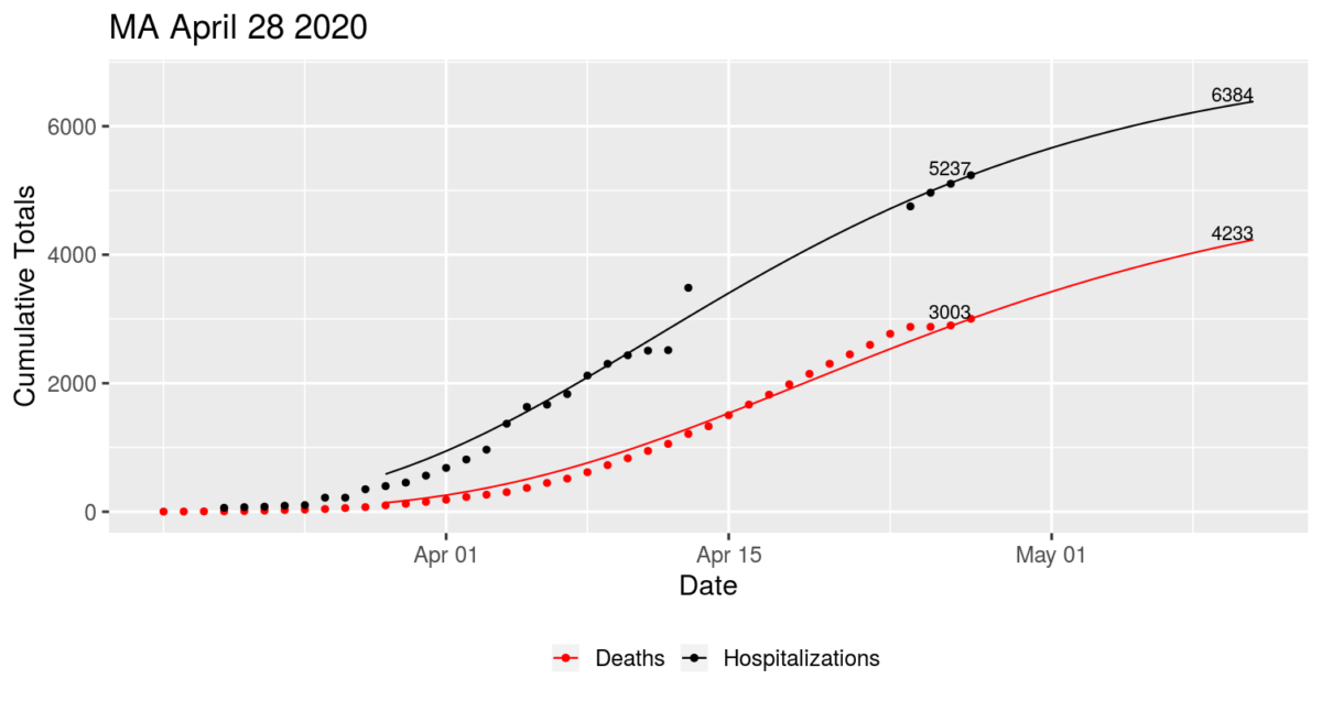 Will MA Have More Covid-19 Deaths than Hospitalizations?